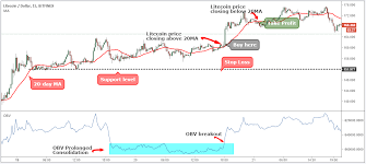 Tradingview scalp traders utilize trading charts and timeframes that are the smallest of all the trading techniques. Litecoin Strategy Scalping For Consistent Profits