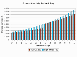 Military Compensation Pay Retirement E8with24years