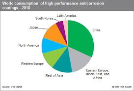 Tnemec Color Chart High Performance Anticorrosion Coatings Ihs Markit