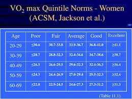 Acsm Vo2max Norms Chart Ppt Chapter 11 Powerpoint Presentation Free Download Id
