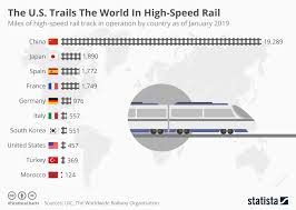 Chart Track Chart The U S Trails The World In High Speed Rail Statista
