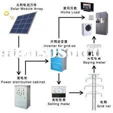 Home Solar Power System Design Solar Energy Installation Cool Home - Home solar power system design