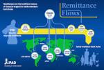 remittance