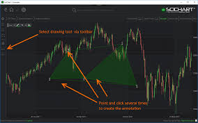 Trading Annotation Creation Modifier Wpf Chart Documentation