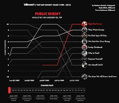Billboard Charts By Year Listen Watch Hip Hop Develop From 1989 2015 On Billboards