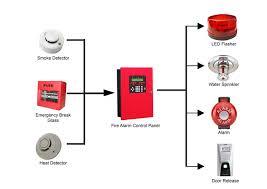 conventional fire alarm wiring diagram blonton com Wiring Fire Alarm conventional fire alarm system in vadodara (baroda) wiring fire alarm systems