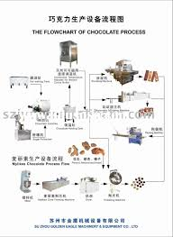 Chocolate Production Equipment Flowchart For Sale Price