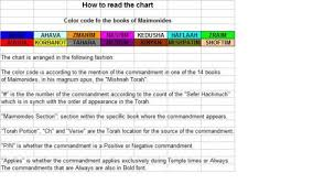 Commandments Express How To Read The Chart Torahworks