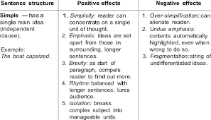5 Strengths And Weaknesses 1 Strengths And Weaknesses Of The Four Types Of Sentence
