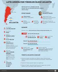 Latin Amerika'nın yükselen ülkesi Arjantin