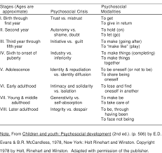 Eriksons Eight Stages Of Human Development Download Table