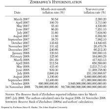 Zimbabwe Inflation Chart Zimbabwe Inflates Again