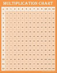 Free Printable Multiplication Chart Free Math Printables Multiplication Charts Multiplication