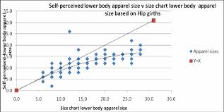 Self Perceived Lower Body Apparel Size Vs Winks 1990