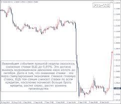 Новостная стратегия торговли бинарными опционами
