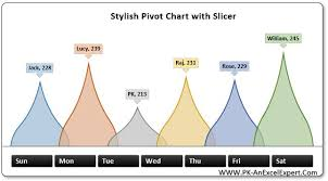 Create Pivot Chart Stylish Pivot Chart With Slicer In Excel Pk An Excel Expert