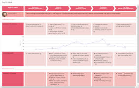 Buy TV Online   Customer Journey Mapping Template