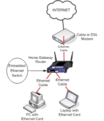 home network setup ethernet home network networking reviews Wired Network Diagram ethernet home network wired router network diagram