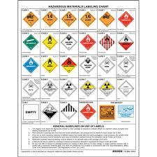 Hazardous Materials Warning Label Chart 1 Sided Polystyrene 17