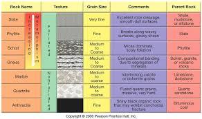 Rock Identifier Chart Metamorphic Rocks Ms Buffas Classification Of Rocks