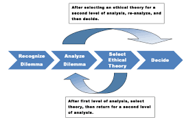 a contingency model for ethical decision making by educational leaders discussion