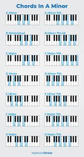 Chords In The Key Of A Minor Progressions Scales