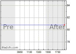 Sjm Stock Chart Stj