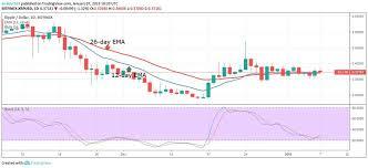 Ripple Xrp Price Chart New Xrp Price Analysis January 7