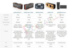 Aomais Sport Ii Plus Review 2019 Best Bluetooth Speaker