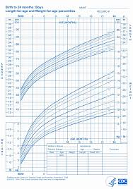 Birth Chart Template Custom Weight Chart For Teens New Cdc Growth Chart Template Growth Chart