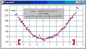 Class Of Fit Chart Curve Fit Chart