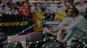 F1 | GP Canada 2019 - Classifica piloti e team [Round 7/21]