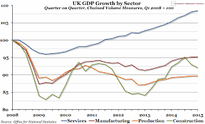 Uk Economic Growth Charts Chart Of The Week Week 22 2015 Uk Gdp Growth By Sector