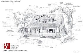 anatomy of a fireplace surround wood outdoor craftsman bungalow exterior building elements