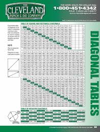 Punch Tonnage Chart Cleveland Punch And Die Company Blog Page October 2010