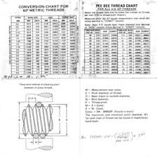 13 Thread Measuring Wires Chart Thread Measuring Wires