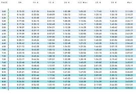 Marathon Pace Predictor Chart Running Pace Chart 5 9 Minutes Per Mile Runners World