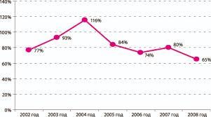 Снижение текучести кадров за счет внедрения системы адаптации и  Текучесть персонала в компании за период 2002 2008 гг
