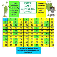 Prime Number Chart 1 100 Pdf Bedowntowndaytona Com