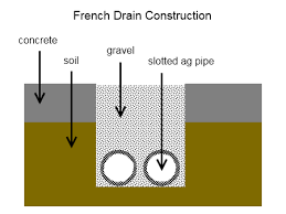 french drain construction.  French French Drain Throughout Construction H