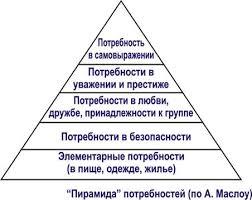 Реферат Экономические потребности и их взаимосвязь с производством Пирамида потребностей А Маслоу