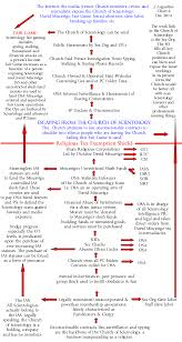 12 Scientology Large Classification Gradation And Awareness