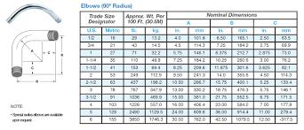 Conduit Bending Chart Emt Bend Radius Chart Www Bedowntowndaytona Com
