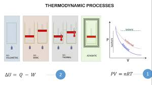 Thermodynamic Processes Chart Thermodynamic Processes Pv Diagram And Frist Law Of Thermodynamics
