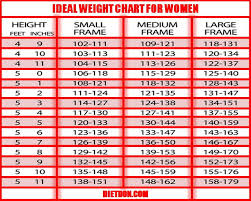 Do You Need Weight Loss Ideal Weight Chart For Women