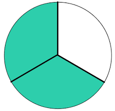 Image result for fraction circles