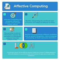 Gap Havs Chart What Is Affective Computing Top 15 Affective Computing
