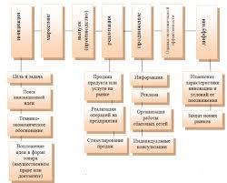 Реферат Котлова Юлия Витальевна Управление инновационными  cхема инновационного процесса