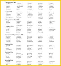 Verb List For Resumes Harvard Resume Tips Skinalluremedspa Com