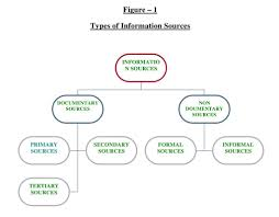 Sources Of Information Library Information Science Network